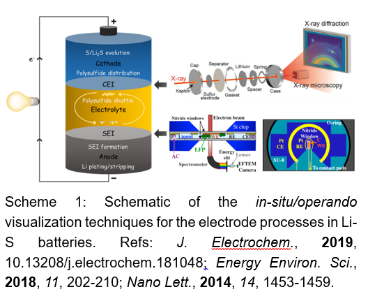 Schematic of the in-situ/operando visualization techniques for the electrode processes in Li-S batteries